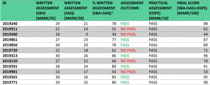 FINAL ASSESSMENT RESULTS TABLE